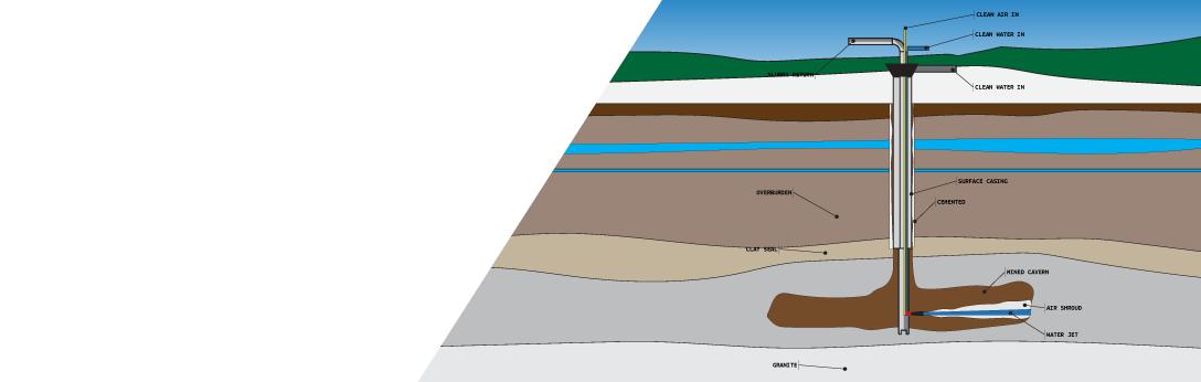 Jet Boring/Borehole Mining